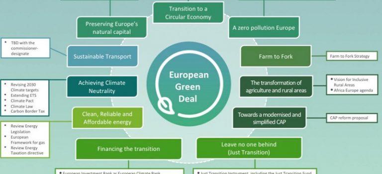 """Zelené sny, alebo skutočne """"Zelená dohoda EÚ""""?"""