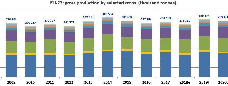 Štatistické odhady úrody obilnín v roku 2020