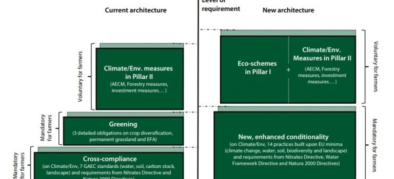 Ekoschémy – dobrovoľné záväzky